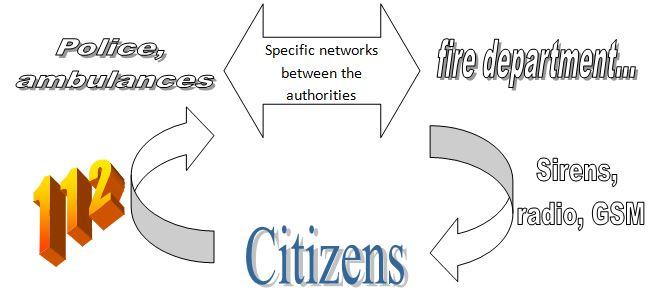 Urgency telecomms
